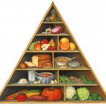 Cancer fighting, phytofoods food pyramid